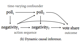 Dynamic Causal Inference